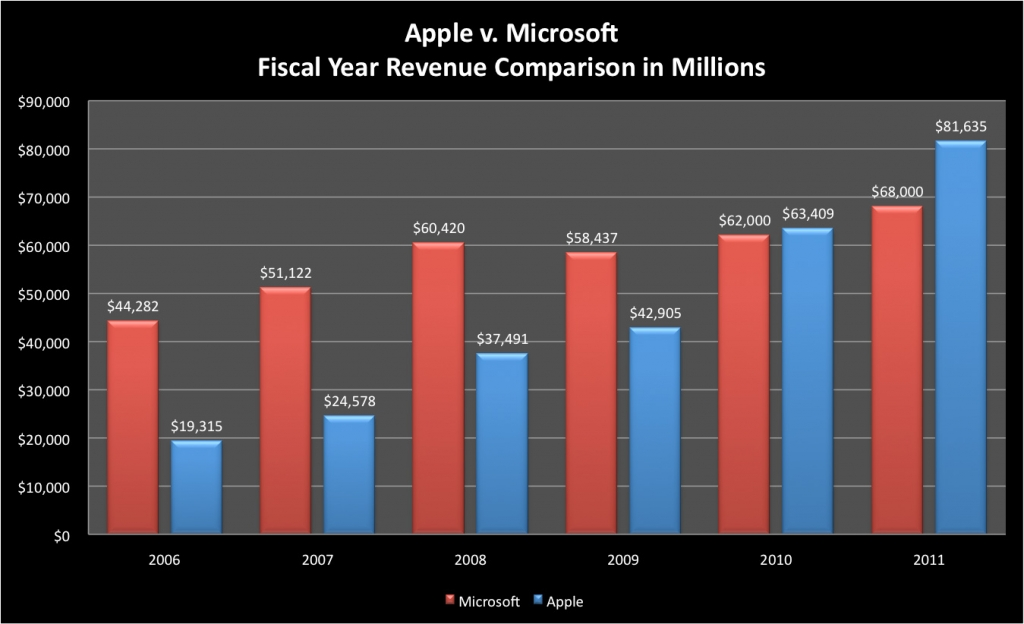 a comparison of management culture between apple and microsoft Much of this can be attributed to the fact that apple wrote the code for the application and compiled it natively to use the intel hardware similarly regardless of the windows or mac os x operating system.